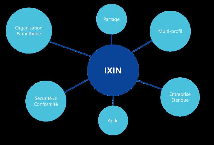 Schéma des valeurs d'IXIN